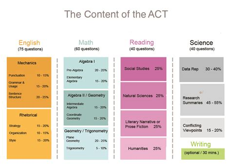 sections of the act test act guide informative act test overview for parents testive