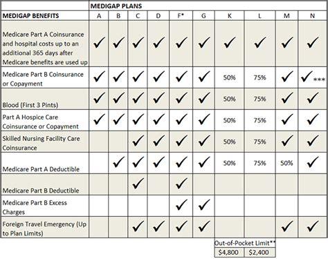 supplement plan f medicare supplement plans gomedigap