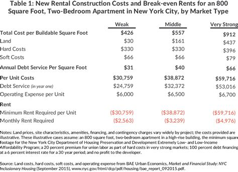 nyu housing rates nyu housing rates the cost of affordable housing cbcny
