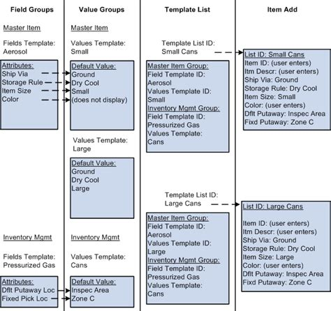 item list template peoplesoft managing items 9 1 peoplebook