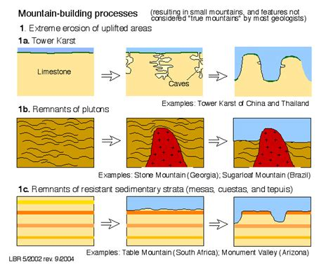 mountain building diagram fold and thrust belt