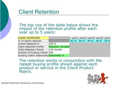 customer retention plan template global markets business plan template