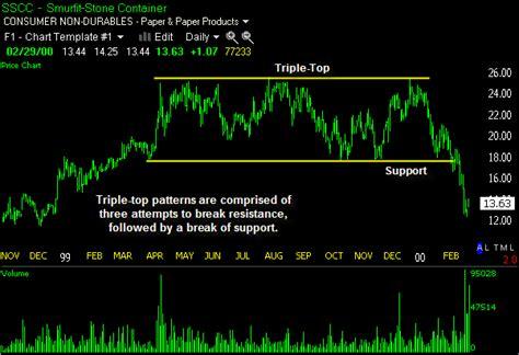 stock pattern triple top triple top triple top pattern thestockbandit com