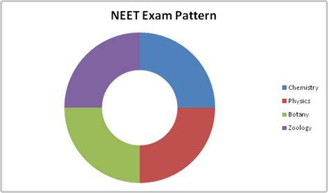neet pattern questions volume 3 neet 2017 question paper