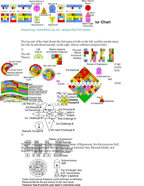 numerology colors sle numerology chart free download