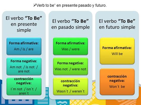 preguntas en ingles con was y were el verbo to be en ingl 233 s ser y estar en espa 241 ol ppt