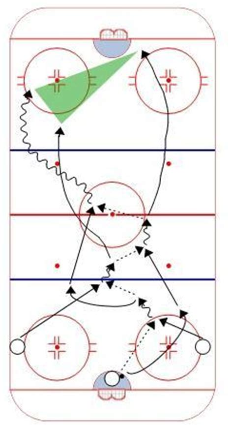 3 man weave hockey drill by hockeyshare.com