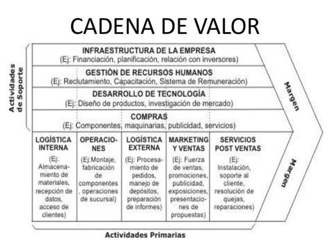 cadena de valor definicion pdf cadena de valor