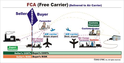 incoterms act logistics