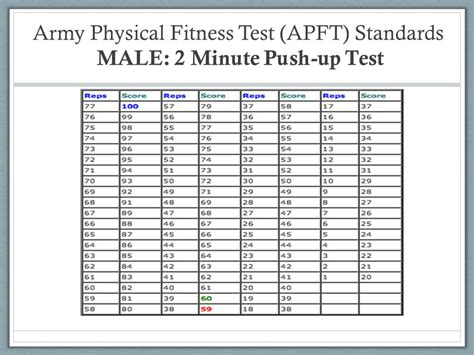 navy pt standards male chart online personal trainer action plan ppt video online