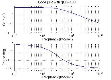diagramme de bode filtre passe bas matlab bode plot interpretation of mathematicial and