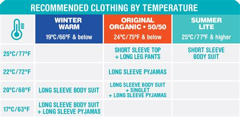 baby room temperature clothing guide frequently asked questions to