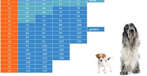 dog diet chart goldenacresdogs.com