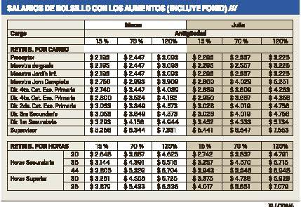 grilla aumento docentes bonaerenses 2015 sueldos docentes de pcia de bs as 2015 html autos post