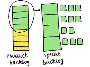 product backlog template scrum overview commonly used terms agile software