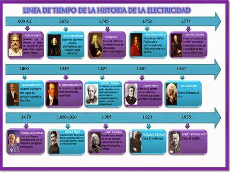 linea de tiempo de la historia de la psicologia la electricidad linea de tiempo historia de la electricidad