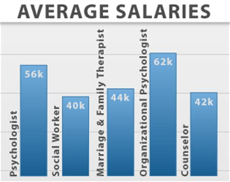 psychology degree salaries