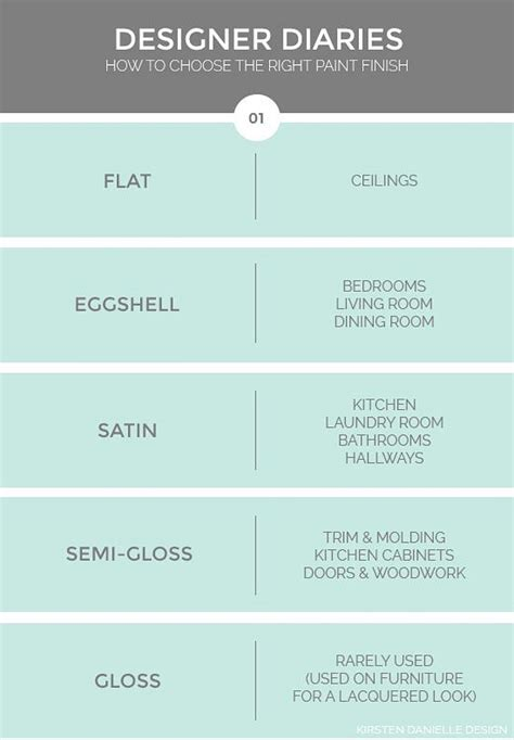Paint finishes how to use paint paint finishes where to use satin