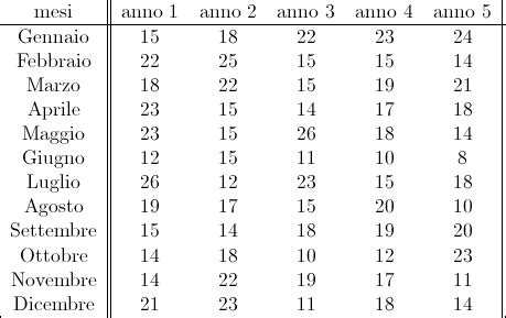 test di fisher statistica con r anova a due vie