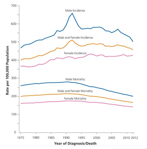 american society trends cancer is now the leading cause of death in 22 states