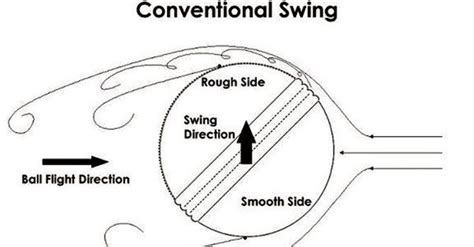 what is reverse swing what is the reason behind reverse swing in cricket quora
