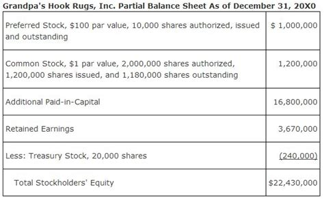 equity section of the balance sheet the balance sheet stockholders equity
