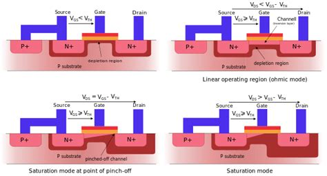 transistor gate terminal transistors and cmos logic an introduction to semiconductor physics technology and industry