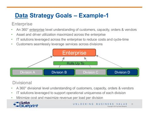 Data Strategy Roadmap Template Data Ed Online Webinar Data Centric Strategy Roadmap