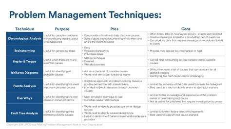 problem management report sle problem management work for your organization