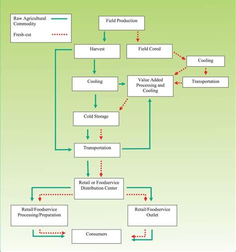 supply chain flowchart uml diagrams tutorial pdf uml free engine image for user