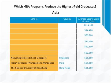 Hong Kong Mba Salary by Which Mba Programs Produce The Highest Paid Graduates
