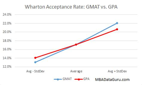 Mba Average Gmat And Gpa by Business School Admissions What Is An Acceptable Gmat