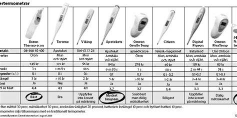 Termometer Terumo febertermometrar 05 g 246 teborgs posten