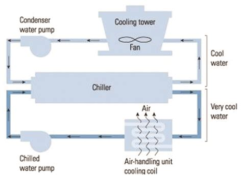 chiller refrigeration cycle diagram cooling india