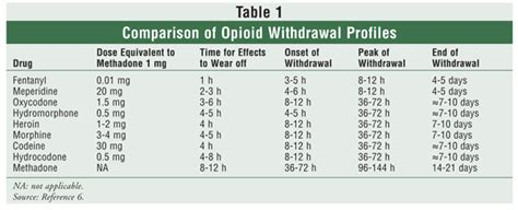 Fentanyl Detox Timeline by Understanding Opiate Addiction Cold Turkey Or Opiate