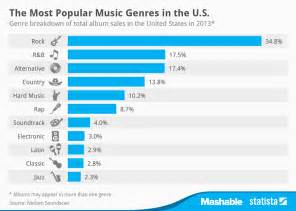 Most Best by Chart The Most Popular Music Genres In The U S Statista