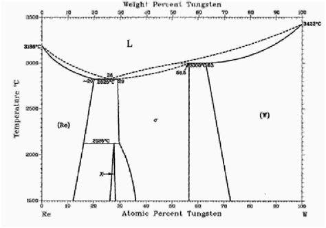 tungsten phase diagram tungsten rhenium phase diagram