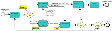 bpmn diagram notations choice image how to guide and