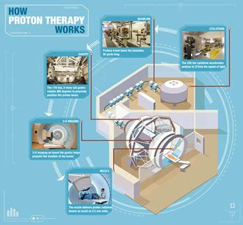 Proton Therapy Centers In The Us by What Is Proton Therapy