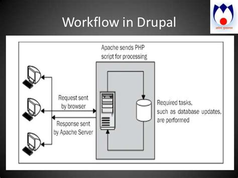workflow in drupal cms drupal installation configuration anil mishra
