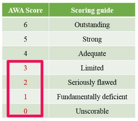 Mba Application Awa Not Yet Scored by High Overall But Low Awa Score Should I Retake The Gmat