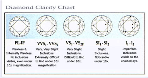color clarity chart how to buy a alson jewelers