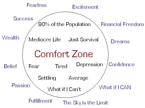 what does the word comfort mean how great thou art the comfort zone