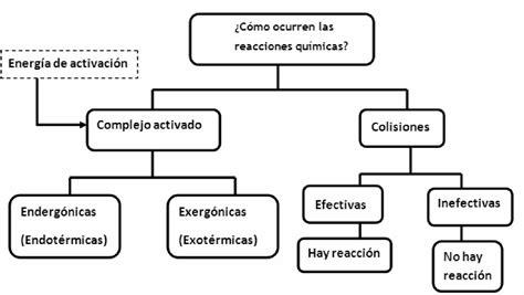 cadena cinetica voleibol reacciones quimicas juandsotoquimica