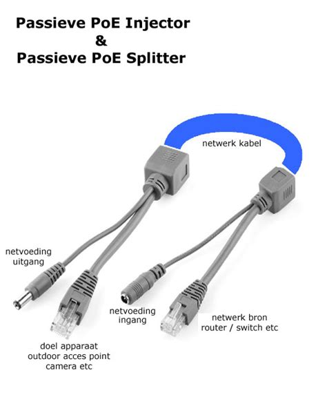 Kabel Poe Injector Power In Size Diameter 5mm poe passive injector set