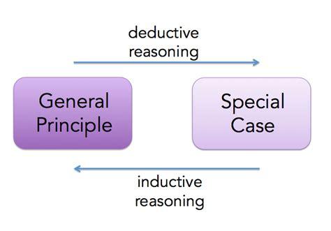 define induction antonym college essays college application essays define inductive research