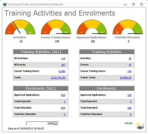 Training Compliance Dashboard Pictures To Pin On Pinterest Pinsdaddy Compliance Dashboard Template