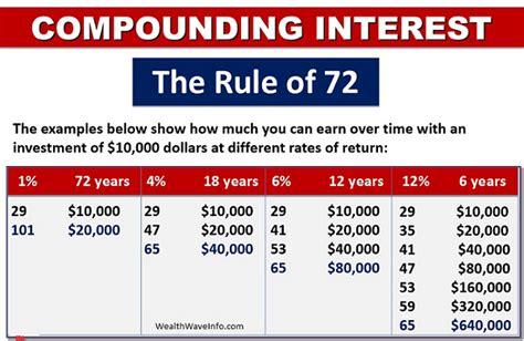 Universal Credit Formula The Rule Of 72 Vincent St Louis