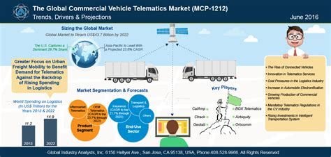 commercial vehicle telematics market trends
