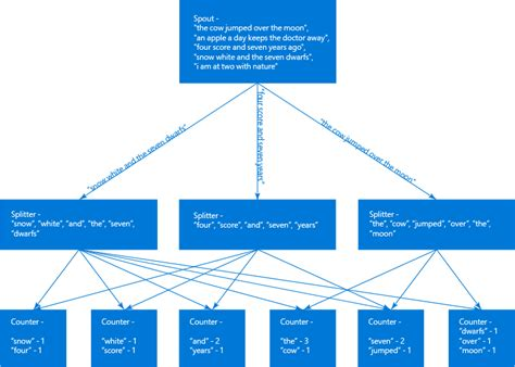 topology visualization in the context of mttr apache storm topologies with visual studio and c azure